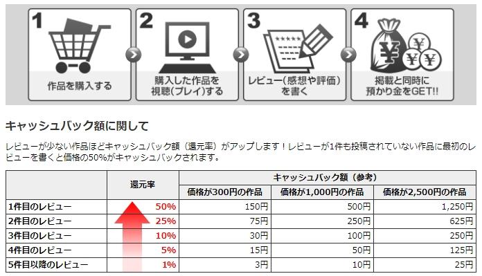 フェチ動画・エロ動画がDUGA(デュガ)なら最大 50%キャッシュバック!!